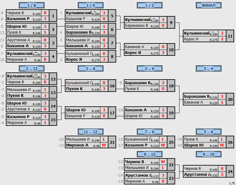 результаты турнира МаХ333