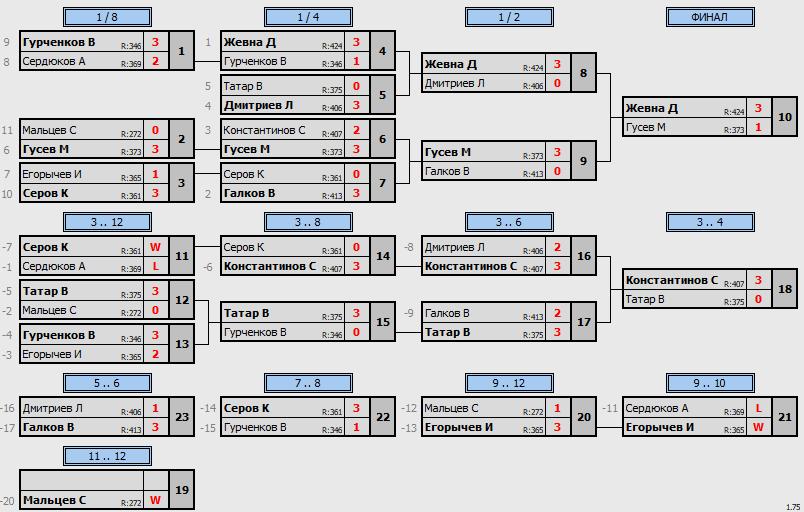 результаты турнира Макс-600 в клубе Tenix