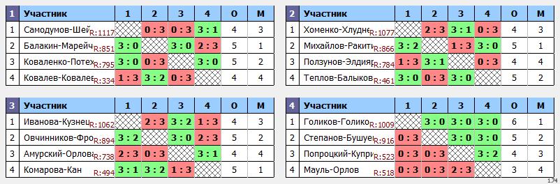 результаты турнира Апрельский кубок Пары ~1105 с форой в TTLeadeR-Савёловская