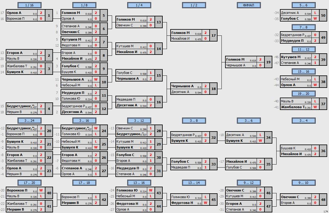 результаты турнира Апрельский кубок Пинг-понг в TTLeadeR-Савеловская