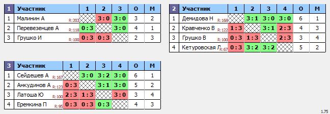 результаты турнира ТеннисОк-Беляево–175