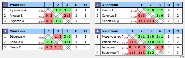 результаты турнира ТеннисОк-Беляево–275
