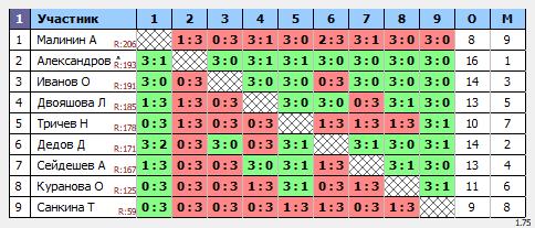 результаты турнира ТеннисОк-Беляево–200