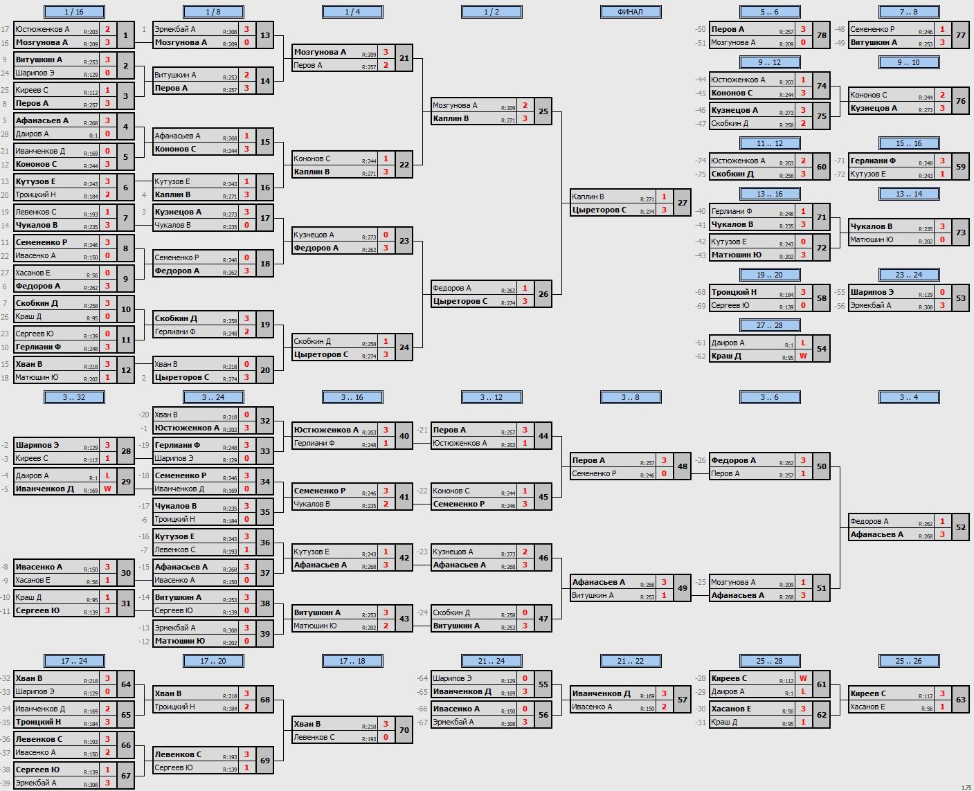 результаты турнира Макс-275 в клубе Tenix