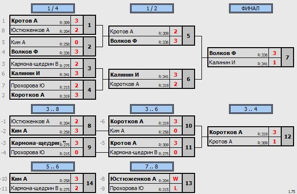 результаты турнира Макс-400 в клубе Tenix