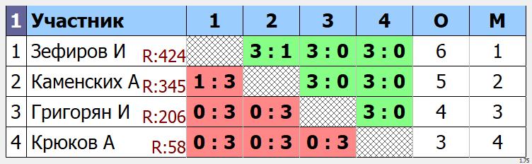 результаты турнира  Макс - 500