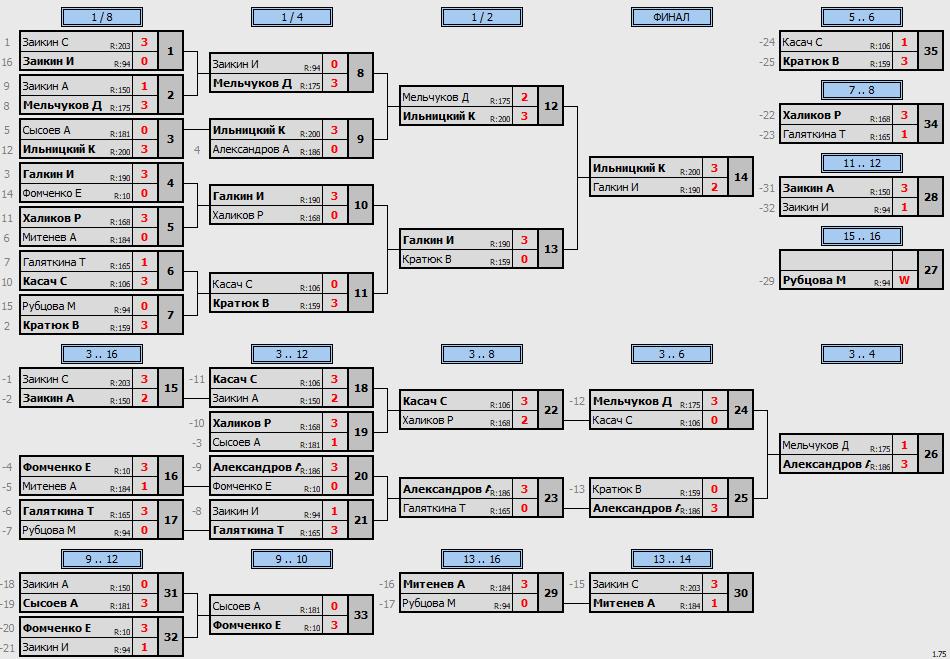 результаты турнира Утренний Макс - 200