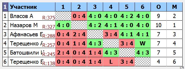 результаты турнира Макс-400