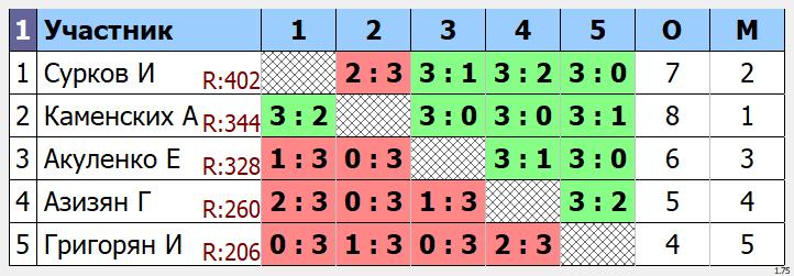 результаты турнира Вечерний МАКС - 400
