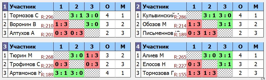 результаты турнира Мытищи-300