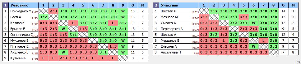 результаты турнира Вечерний Теннис57