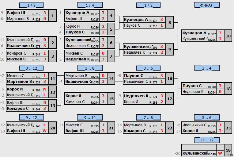 результаты турнира MaX 350
