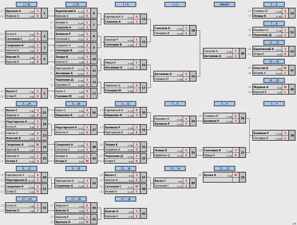 результаты турнира Утренний Макс - 195