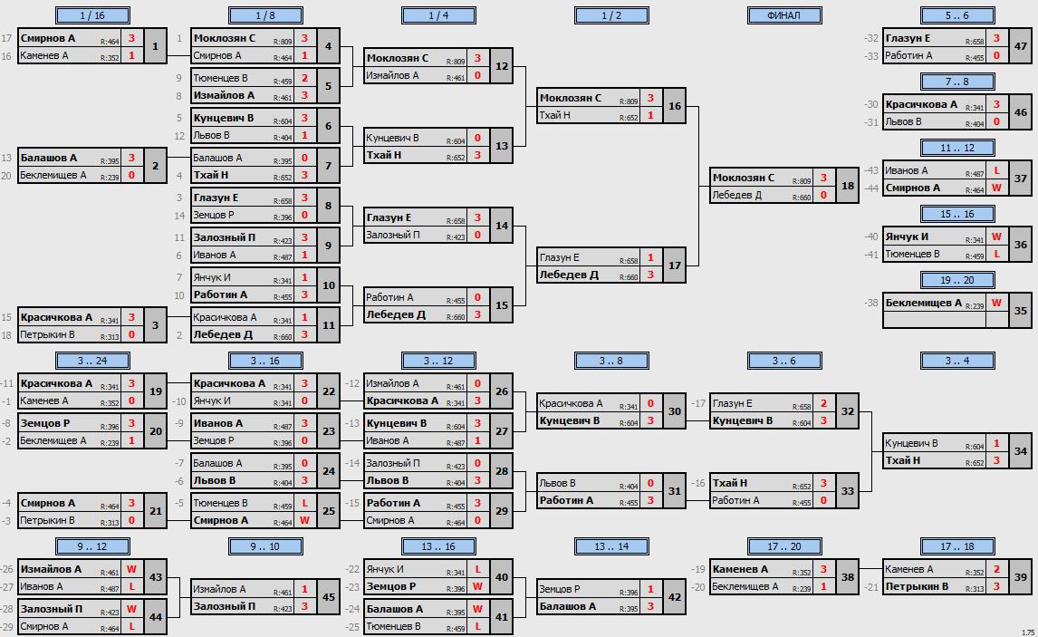 результаты турнира Space 300+